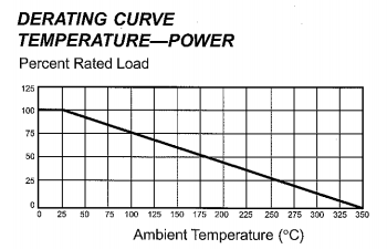 Resistor temperature v power derating chart