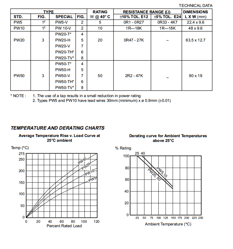PW Resistor Data Page 2