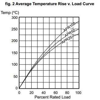 Chart: Average Temperature Rise versus Load Curve For Rheostats