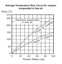 Average Temperature Rise versus Load Curve For Power Resistors